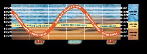 Relative humidity diagram
